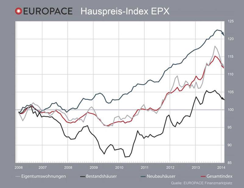 Grafik: Europace EPX Januar 2014