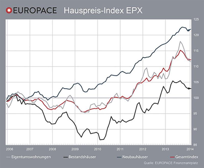 Grafik: Europace EPX Februar 2014