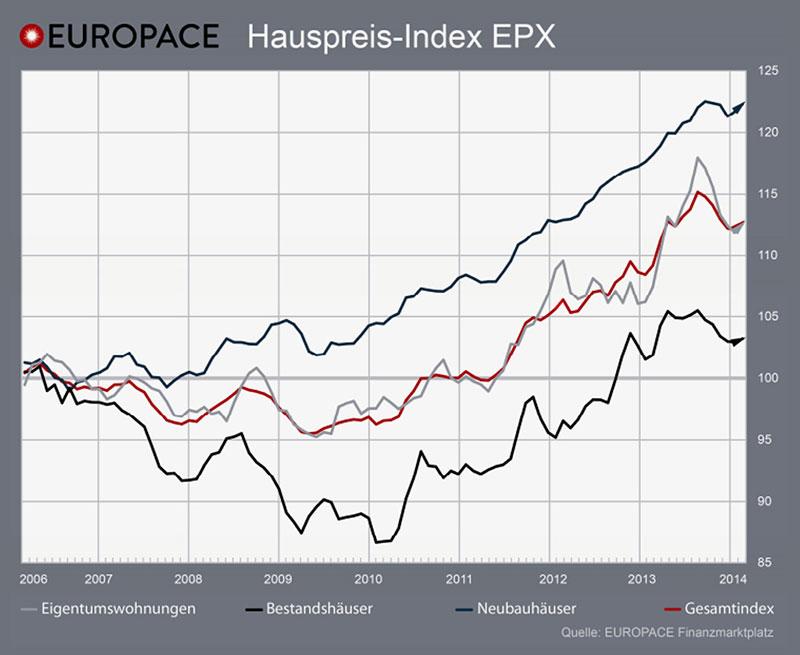 Grafik: Europace EPX März 2014
