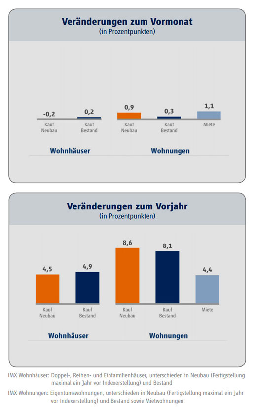 Grafik: IMX Wohnungen Januar 2014