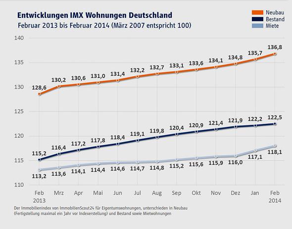 Grafik: IMX Wohnungen Februar 2014