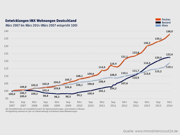 Grafik: IMX Wohnungen März 2014