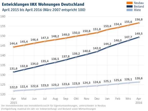 Grafik: IMX Wohnungen April 2016