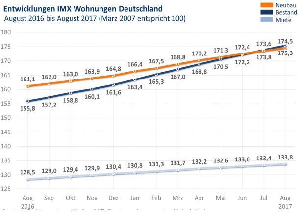 Grafik: IMX Wohnungen August 2017