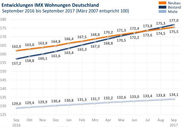 Grafik: IMX Wohnungen September 2017