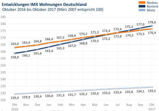 Grafik: IMX Wohnungen Oktober 2017