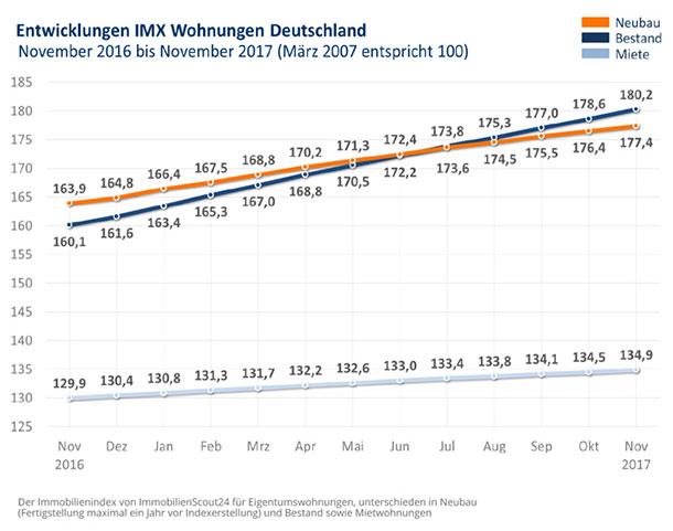 Grafik: IMX Wohnungen November 2017