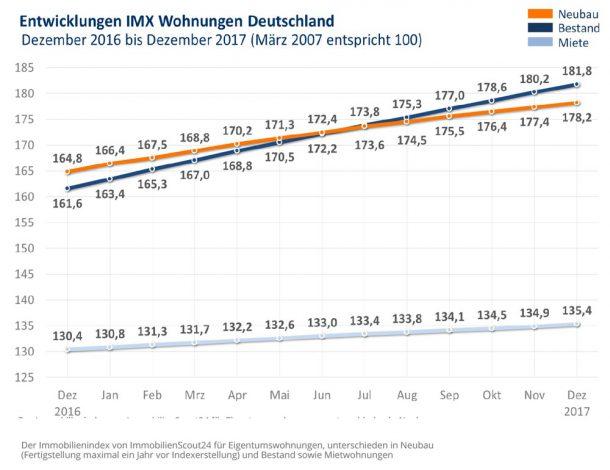 Grafik: IMX Wohnungen Dezember 2017