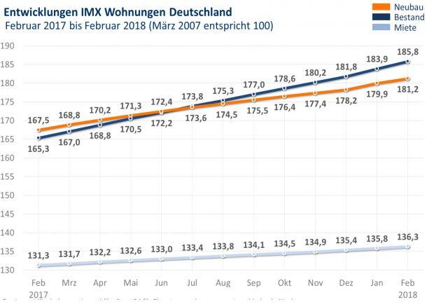 Grafik: IMX Wohnungen Februar 2018