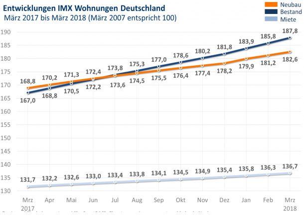 Grafik: IMX Wohnungen März 2018