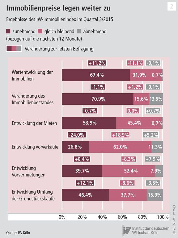 IW Index III. Quartal 2015