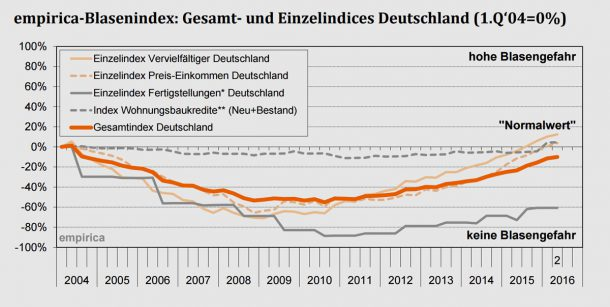 Grafik: empirica-Blasenindex 2. Quartal 2016
