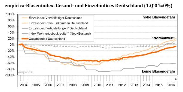 Grafik: empirica-Blasenindex 4. Quartal 2016