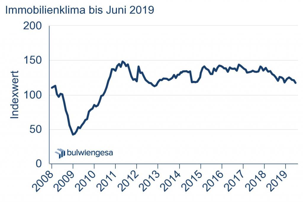 Grafik: Immobilienklima Indexwert bis Juni 2019