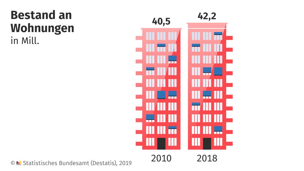 Wohnungsbestand: Durchschnittswohnung 91,8 Quadratmeter groß