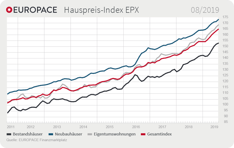 Grafik: Europace EPX August 2019