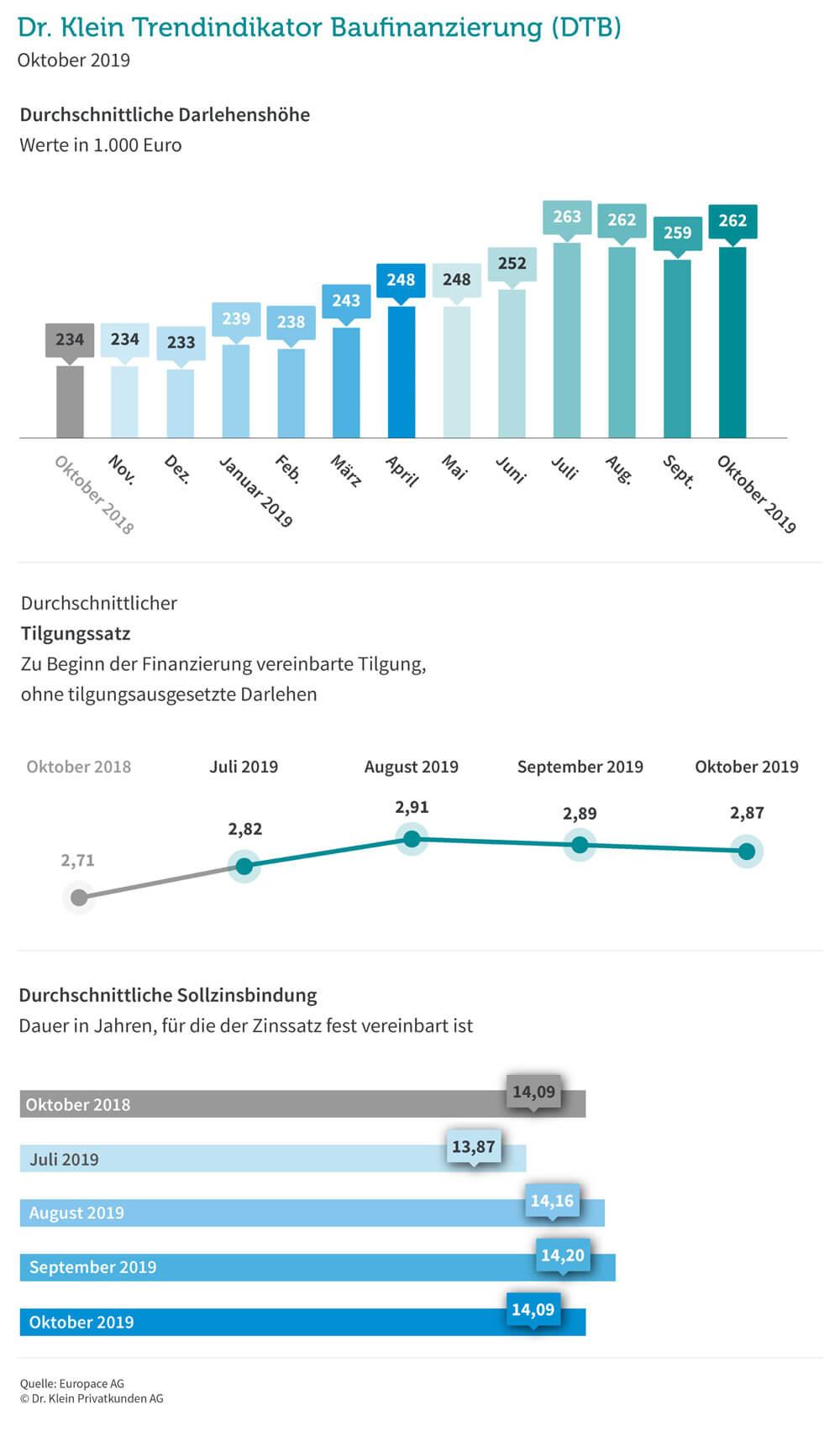 Dr Klein Trendindikator Baufinanzierung 10 2019