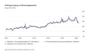 © Statistisches Bundesamt (Destatis), Auftragseingang im Bauhauptgewerbe 05/2020